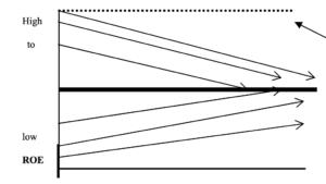 Figur 2: Regresjon til gjennomsnittet
