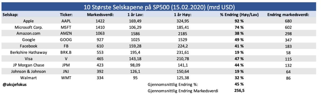 Endring Markedsverdi SP500